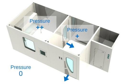pressure cascade differential cleanroom