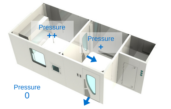 pressure cascade differential cleanroom