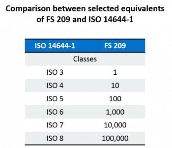 Table comparing ISO Classes vs FS 209E