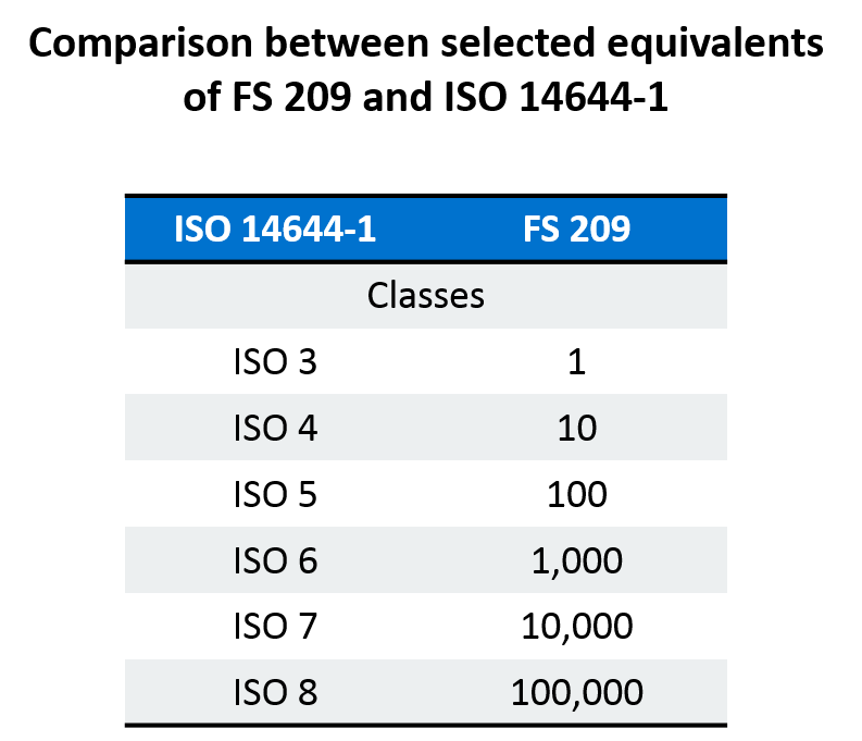 Cleanroom classificatie vergelijkingstabel ISO en FS 209