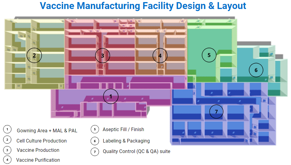 Vaccine manufacturing facility design and layout